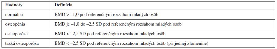 Hodnoty BMD (bone mineral density) podľa WHO (World Health Organization)<sup>4)</sup>