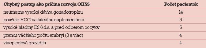 Chybné postupy, ktoré mohli viesť k rozvoju OHSS.