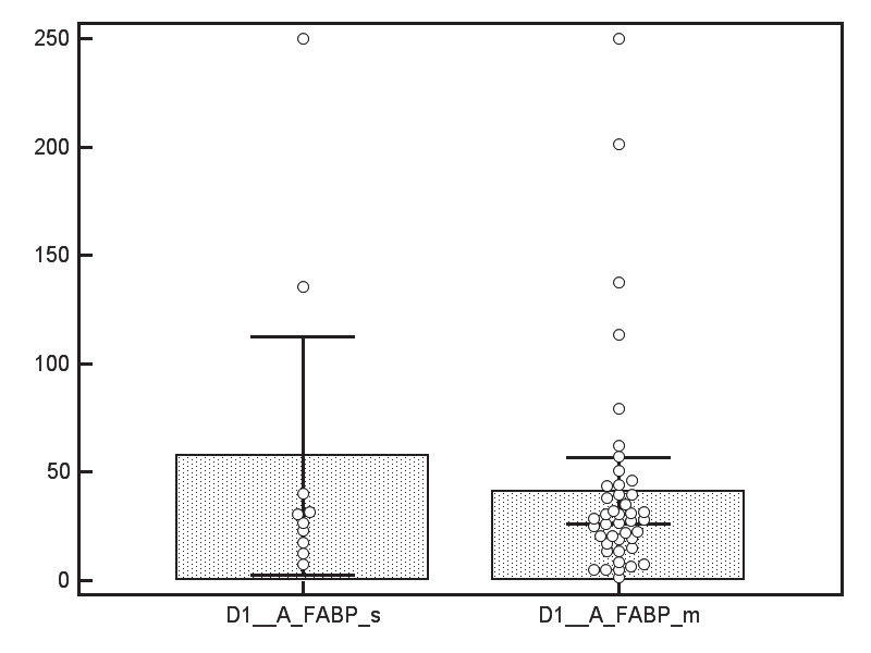 Fig. 2. A-FABP levels. Legend: D1 = day 1; s = severe; m = mild; units: μg/l; p=0.794