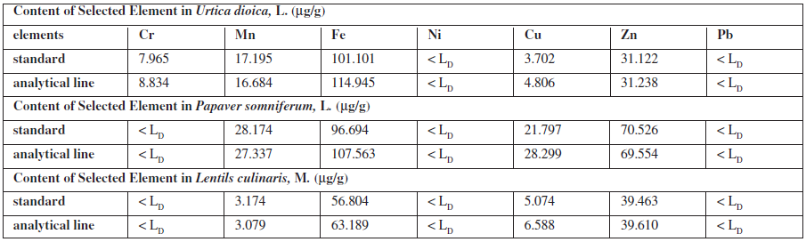Content of elements in plant samples (μg/g) calculated from the standards or from analytical lines on own samples
