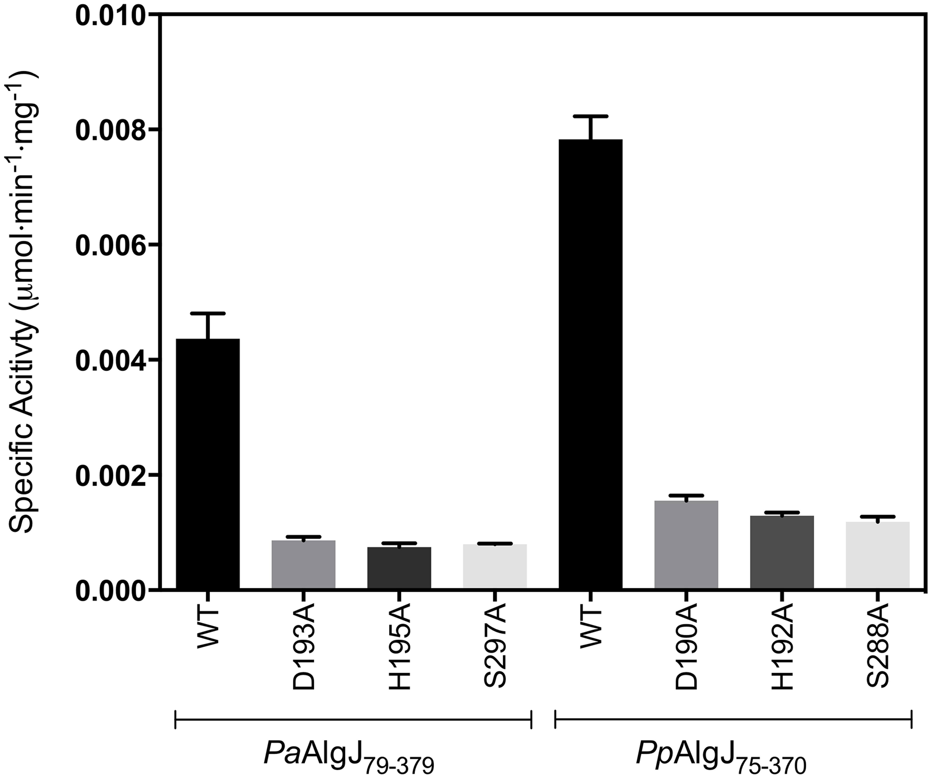 Specific activities of wild-type and catalytic triad mutants of <i>Pp</i>AlgJ<sub>75–370</sub> and <i>Pa</i>AlgJ<sub>79–379</sub>.