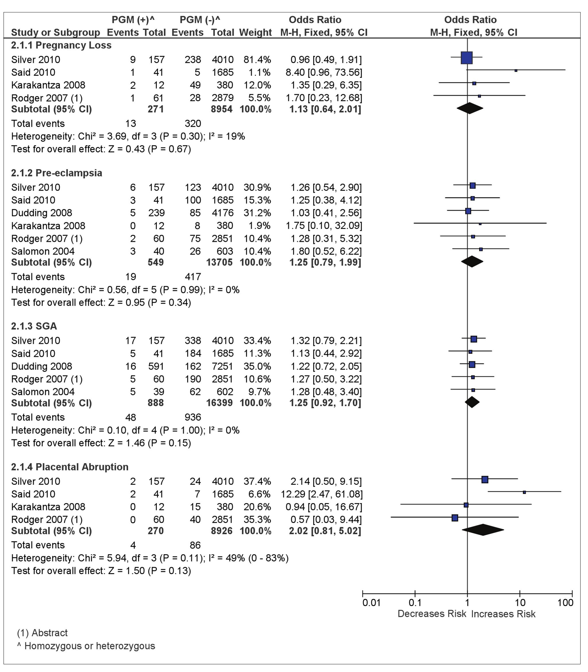 Odds of placenta-mediated pregnancy complications in PGM (homozygous or heterozygous)-positive women.