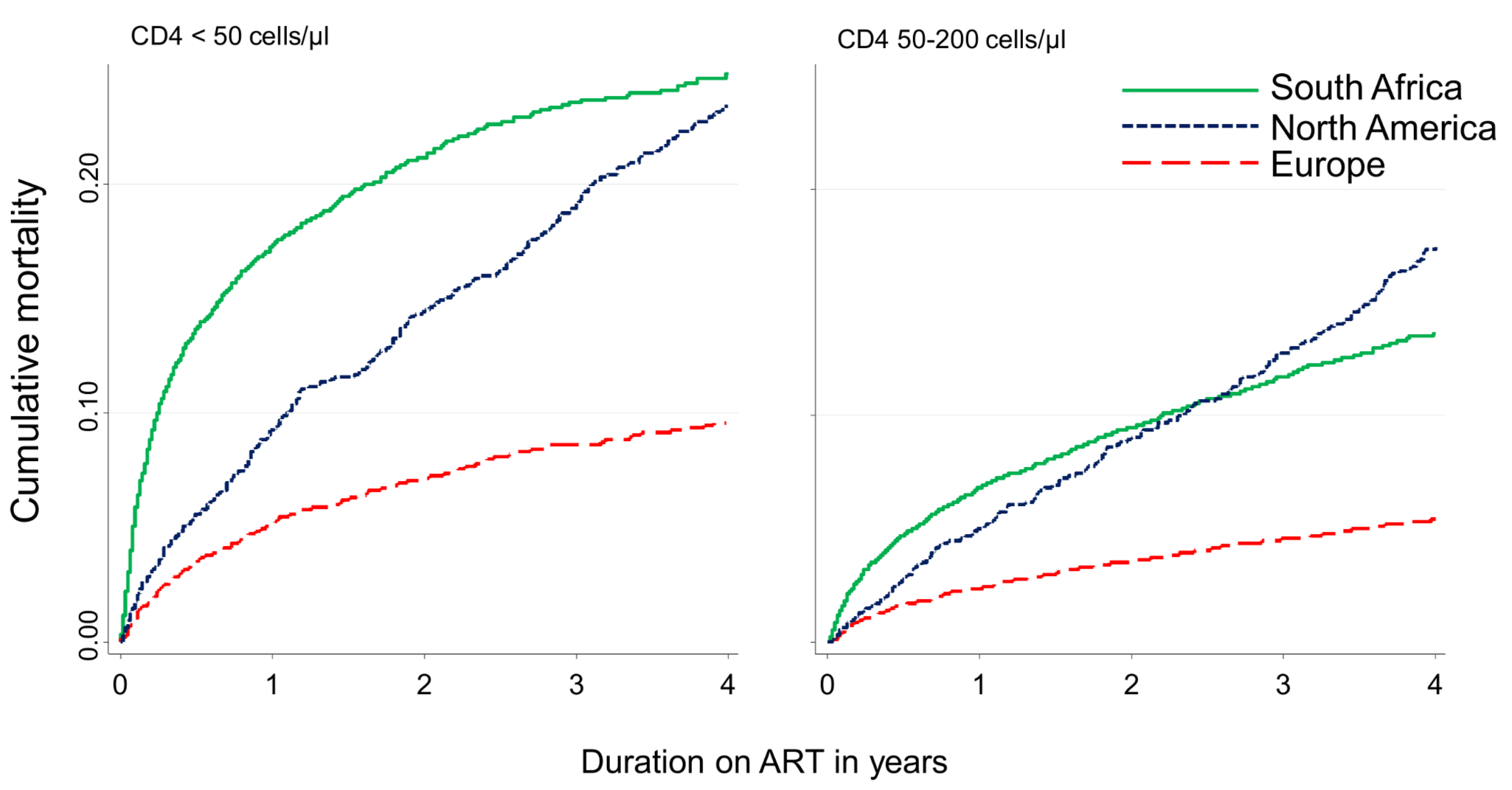 Cumulative incidence of mortality up to four years after start of ART by region and CD4 count at ART initiation, corrected in South Africa for mortality under-ascertainment.
