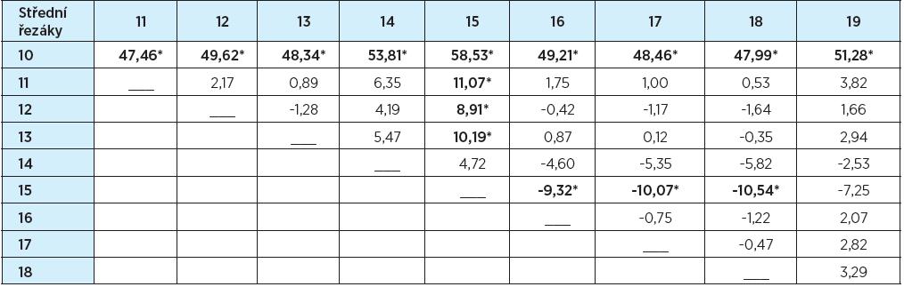 Tvary středních řezáků – rozdíly průměrů hodnocení (%)