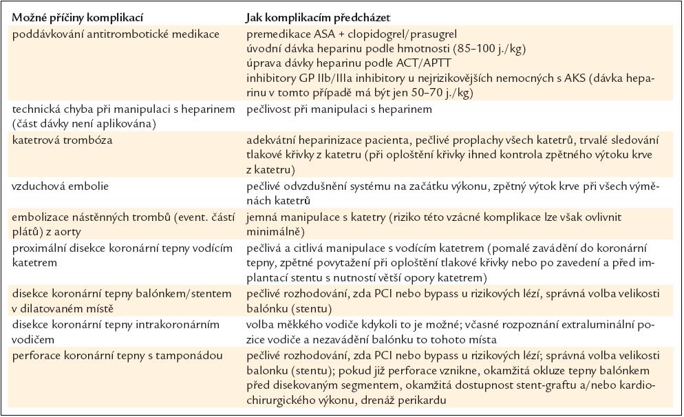 Ischemické komplikace PCI.
