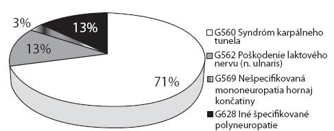 Najčastejšie diagnostikované neuropatie podľa MKCH 10 [3] hlásené pod položkou 29-choroba z dlhodobého, nadmerného a jednostranného zaťaženia končatín – ochorenie kostí, kĺbov, šliach a nervov končatín