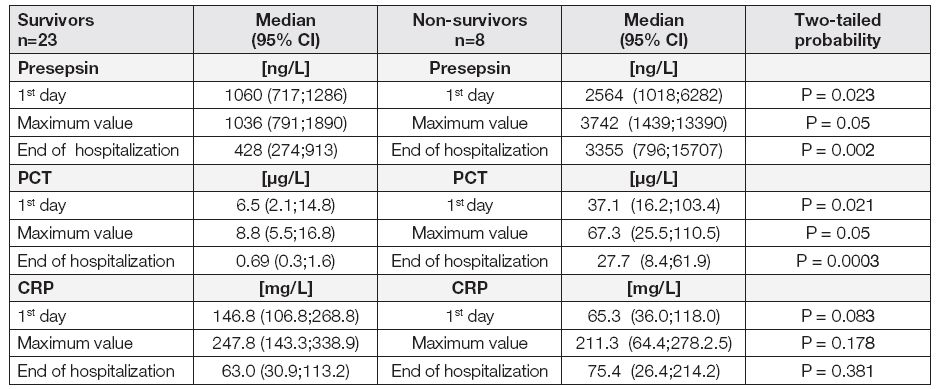 Comparison of presepsin, PCT and CRP measured for the group of survivors and group of non-survivors on the 1<sup>st</sup>day after admission or development of sepsis, the day when the maximum value of presepsin, PCT or CRP was reached, and the date when monitoring of the septic condition was terminated