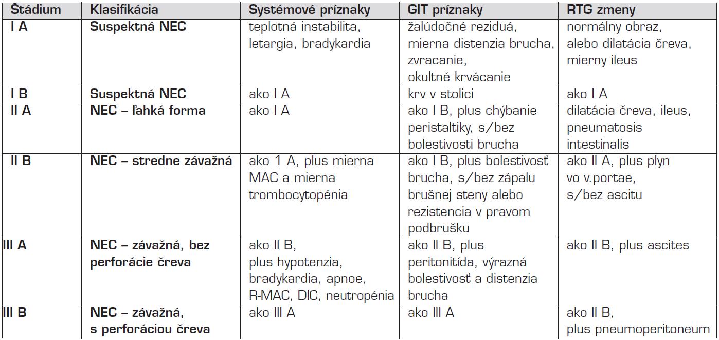 Modifikovaná klasifikácia NEC podľa Bella [7].