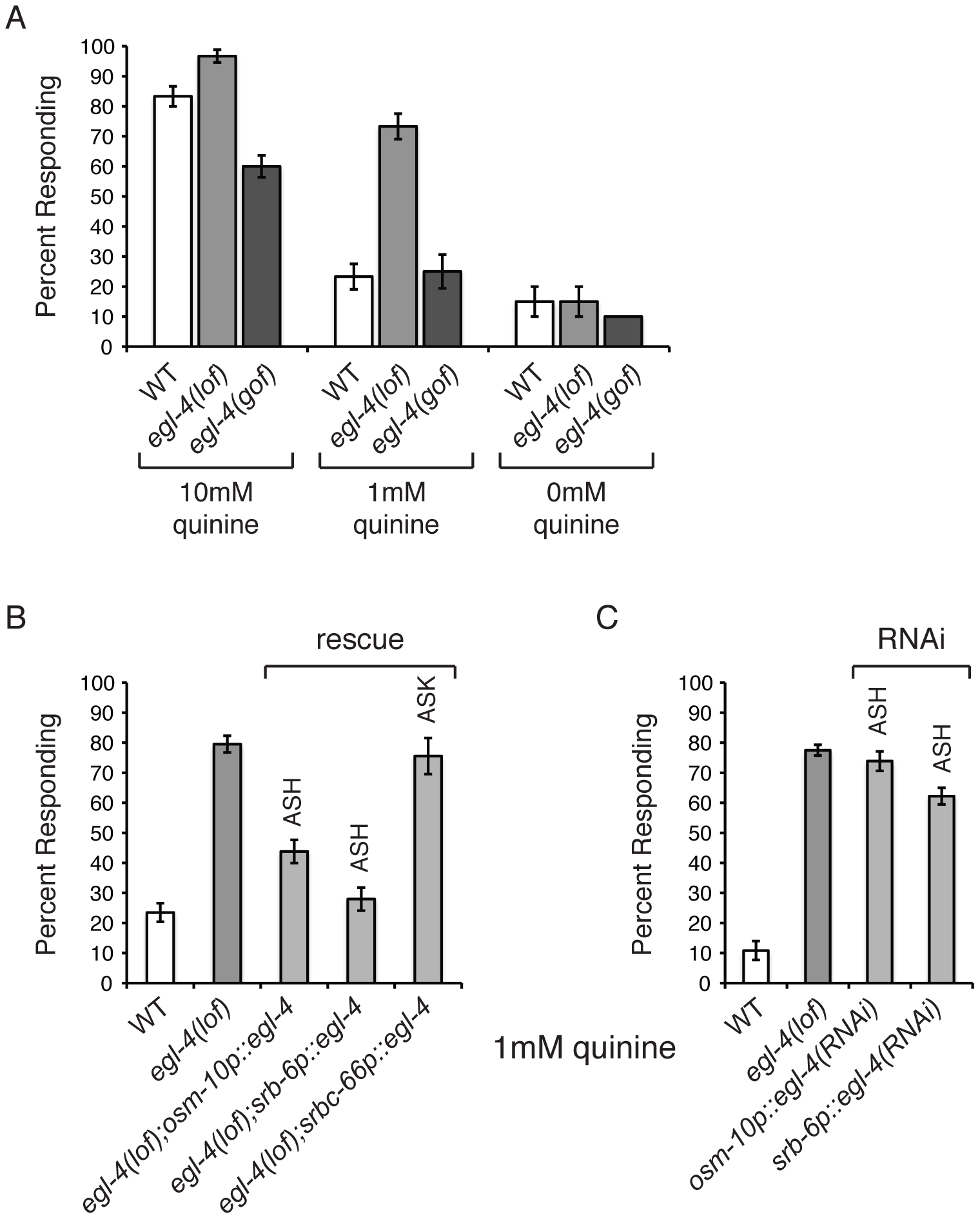 <i>C. elegans</i> EGL-4 regulates quinine sensitivity in ASH.