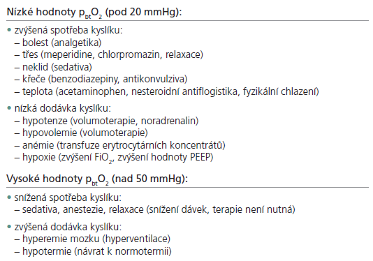 Příčiny změn hodnot p<sub>bt</sub>O<sub>2</sub> (terapeutická opatření jsou uvedena v závorce).