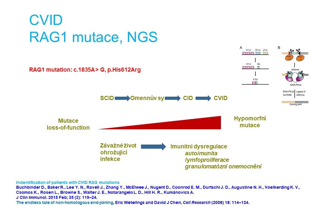 Imunodeficience - 15