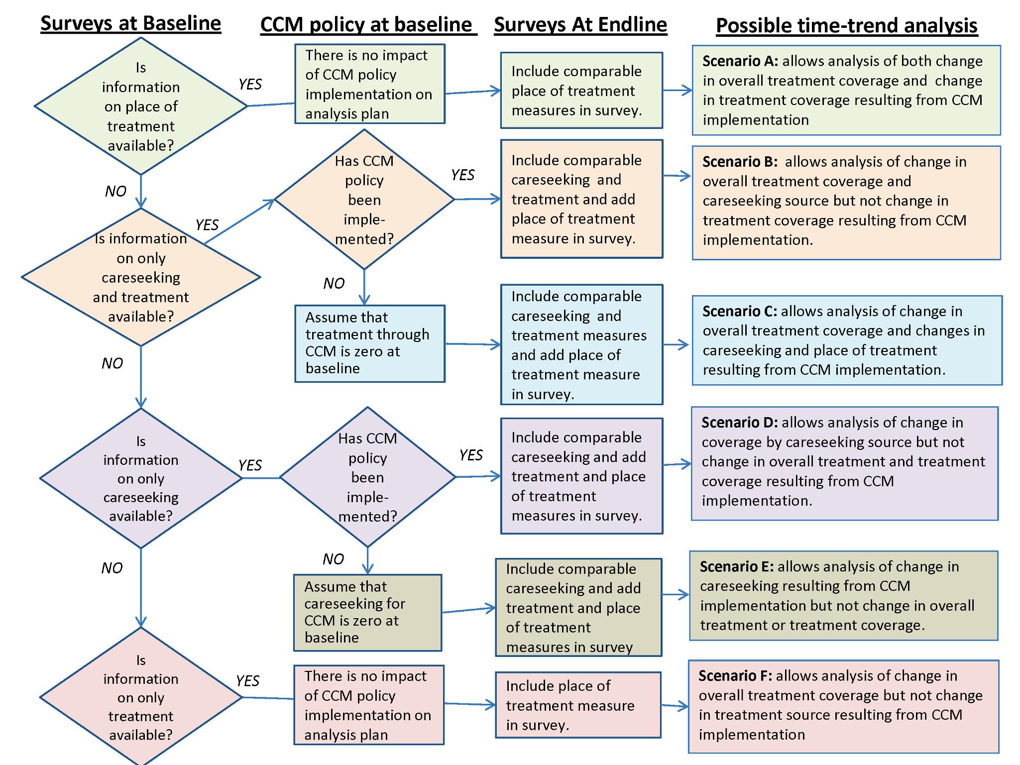 Analysis plan flow chart.
