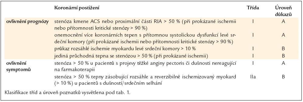Indikace k revaskularizaci pacientů s chronickou ICHS. Převzato a upraveno dle [10].