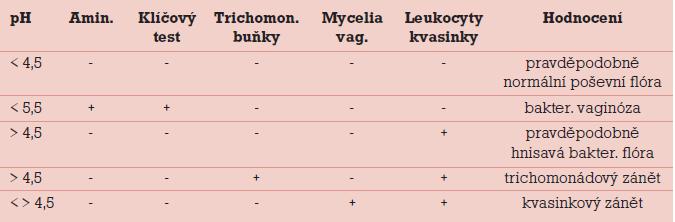 Charakteristika fyziologického a patologického poševního prostředí [10].