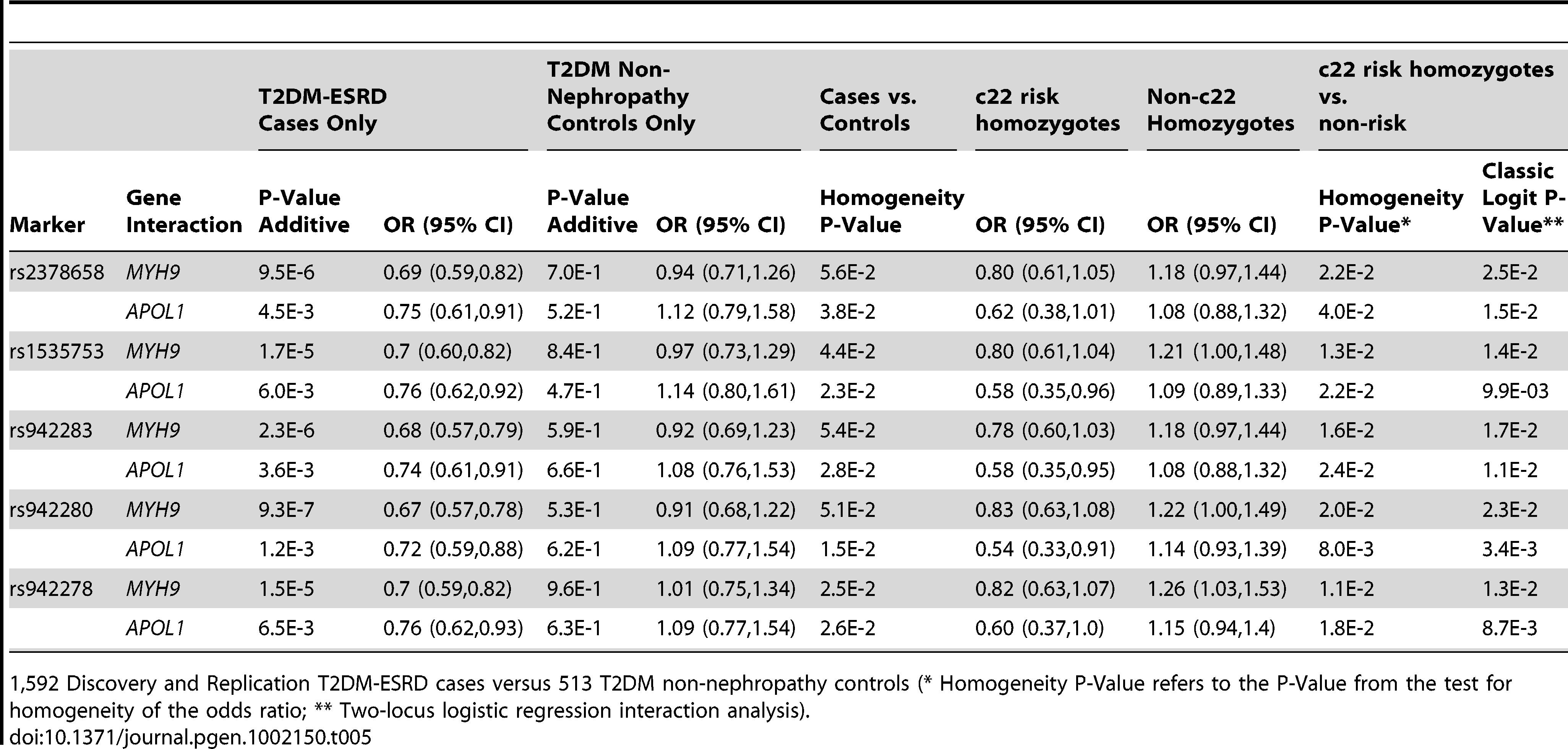 Chromosome 22-<i>FRMD3</i> interaction analysis.