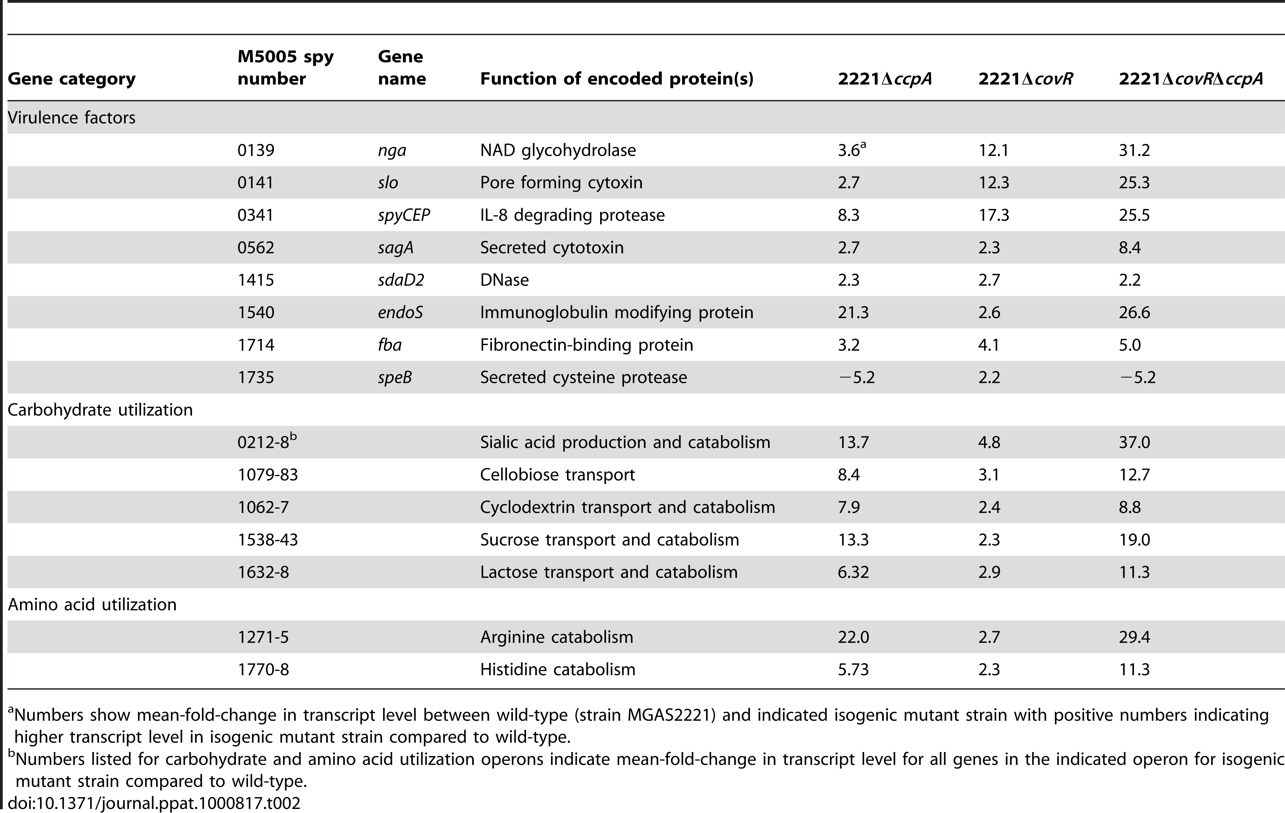 Selected genes/operons co-regulated by CcpA and CovR under laboratory conditions.
