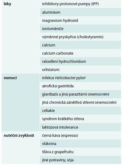 Příčiny zhoršené absorpce levotyroxinu