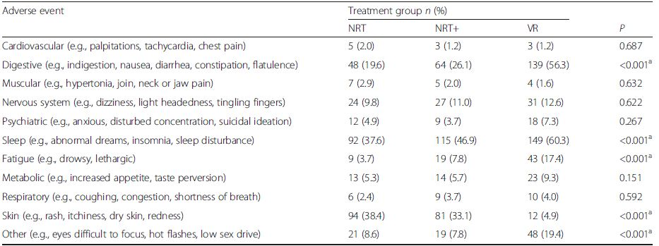 Adverse events by treatment condition