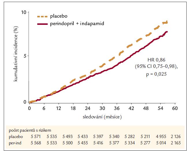 Mortalita ze všech příčin (kumulativní incidence).
