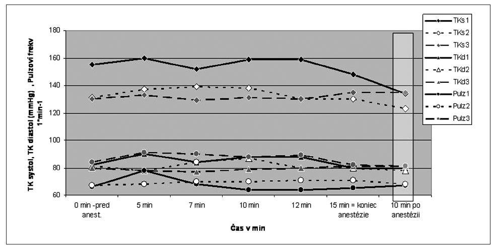 Obehové parametre počas anestézie (n = 3)