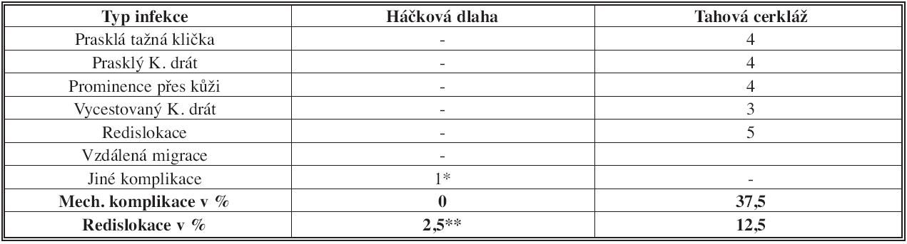 Srovnání mechanických komplikací jednotlivých technik Tab. 5: Comparison of mechanical failure between both techniques