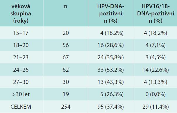Prevalence HPV-infekce u sexuálně aktivních dívek/žen