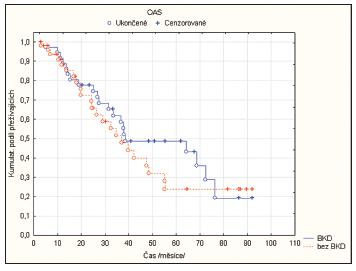 Srovnání OAS mezi skupinami klasifikovanými cN+; ycN0 s BKD a bez BKD.