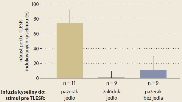 Percentuálny nárast počtu TLESR v závislosti od stimulu a miesta infúzie kyseliny. Graph 2. Percentage increase of the number of TLESR episodes depending on the stimulus and site of acid infusion.