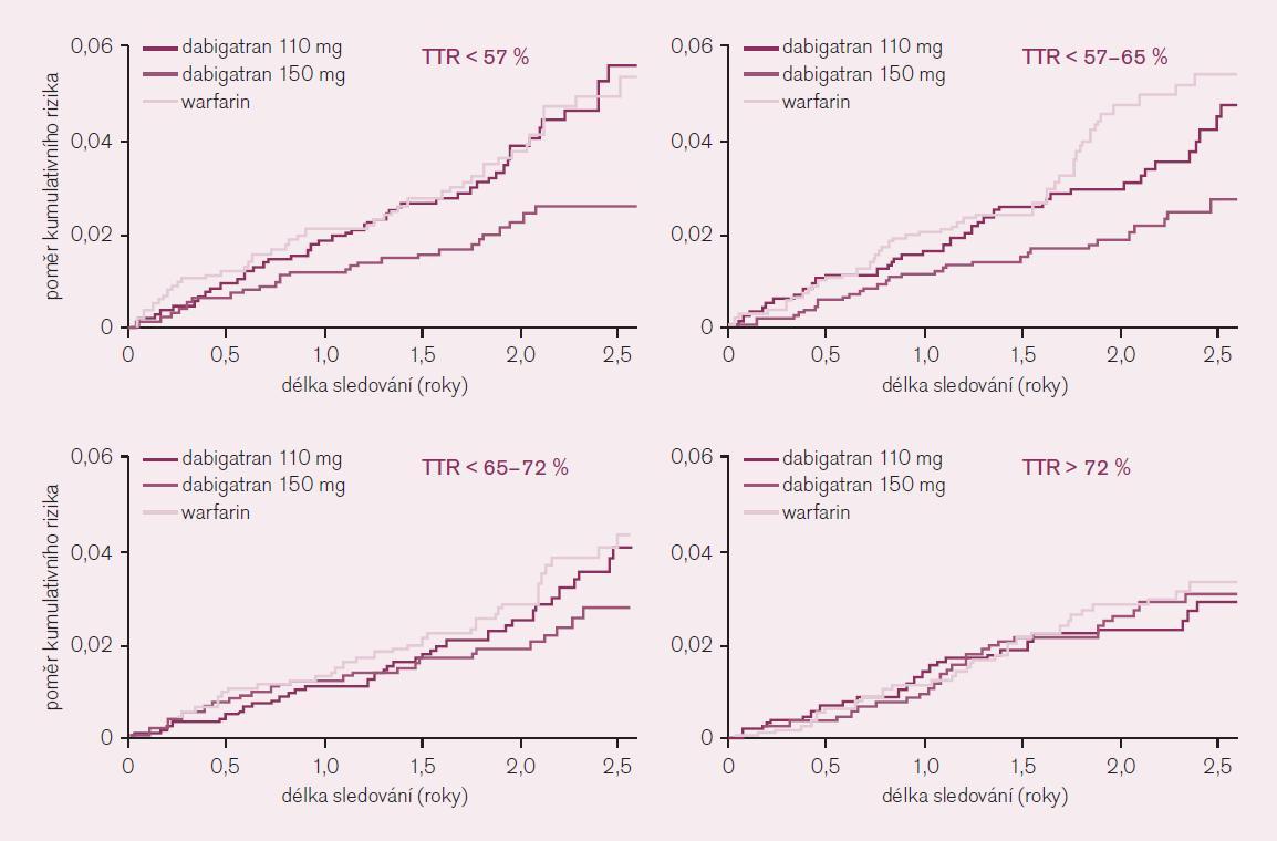 Význam kvality antikoagulace – ve kvartilech dle procenta dnů strávených v terapeutickém rozmezí (TTR) – na základě analýzy studie RE-LY.