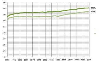 Nárůst očekávané délky dožití při narození v rocích pro české muže a ženy mezi léty 1950–2015