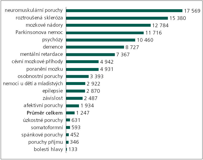 Průměrné náklady na případ (€PPP, 2010).