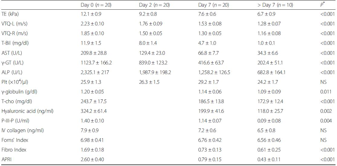 Liver elasticity, serum data, and serum markers, measured before and after biliary drainage