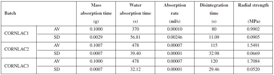 Properties of tablets of batches of CORNLAC 1, CORNLAC 2, CORNLAC 3