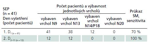 SEP n. medianus u pacientů s SM: senzitivita průkazu SM a výbavnost jednotlivých vrcholů.