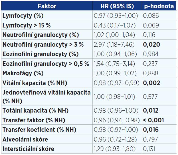 Jednorozměrná analýza faktorů v době diagnózy ovlivňujících přežití pacientů s IPF (n = 202). Statisticky významné hodnoty jsou vyznačeny tučně.