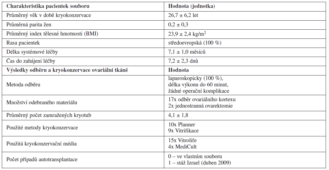 Výsledky kryokonzervace ovariální tkáně před gonadotoxickou léčbou (Gynekologicko-porodnická klinika LF MU a FN Brno, leden 2005 – leden 2011)