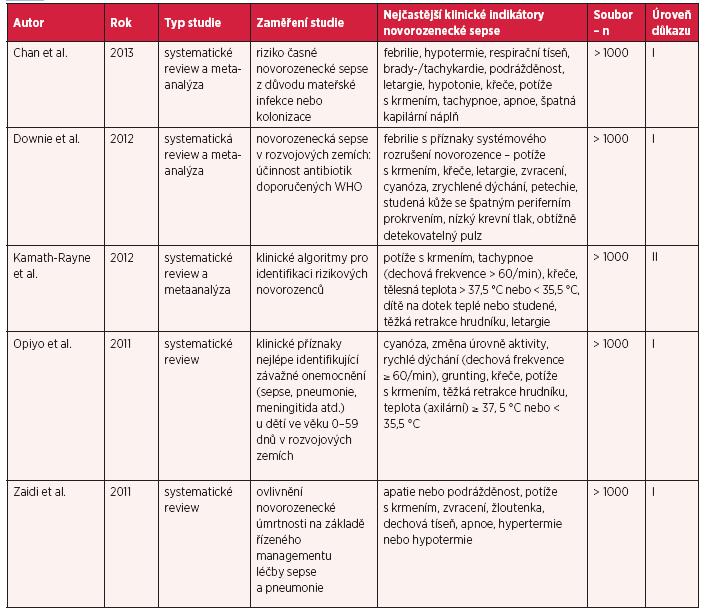 Tab.1A Nejčastější určující klinické znaky novorozenecké sepse