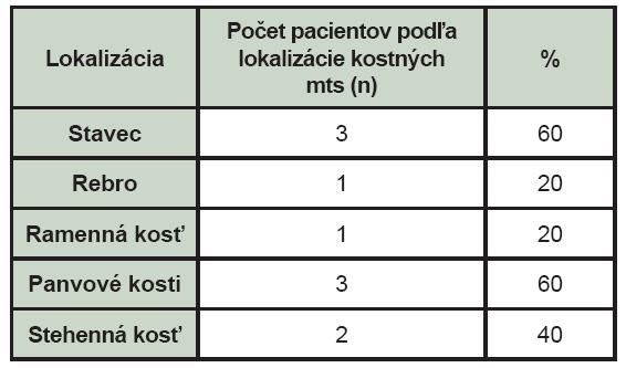 Lokalizácia kostných metastáz u pacientov s malígnym melanómom na základe nálezu zistenom pri celotelovej scintigrafii skeletu (mts – kostné metastázy, n – počet pacientov s daným nálezom lokalizácie kostnej metastázy).