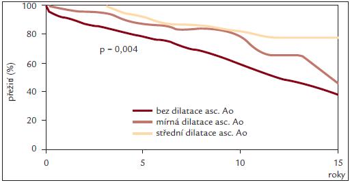 Přežití nemocných po náhradě aortální chlopně protézou pro vadu na bikuspidální aortální chlopni. Volně dle [25]. (bez dilatace ascendentní aorty – ascendentní aorta < 4 cm, mírná dilatace ascendentní aorty – ascendentní aorta 4–4,4 cm, střední dilatace ascendentní aorty – ascendentní aorta 4,5–5,0 cm)
