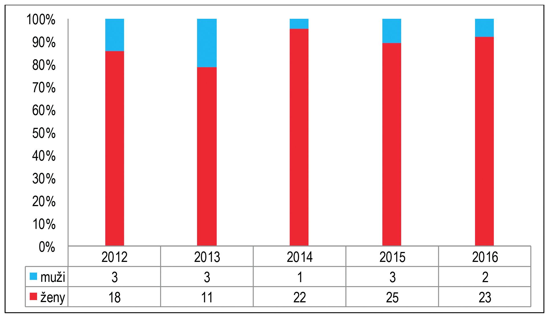 Choroby z povolania u zdravotníckych a sociálnych pracovníkov podľa pohlavia, SR, roky 2012–2016
