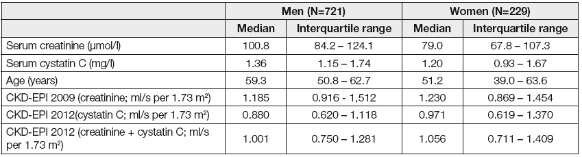 Comparison of both sexes in the IKEM population of patients