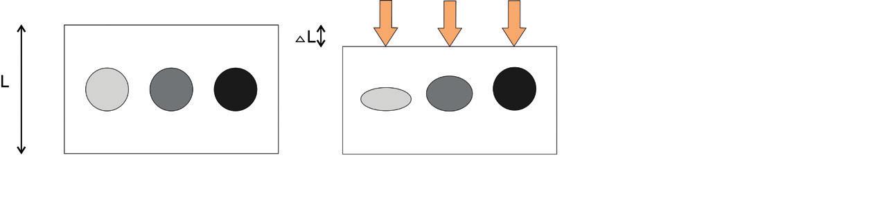 Princip strain elastografie – komprese struktur s různou elasticitou