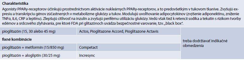 Charakteristika Agonisty PPARγ-recepotorov (prípravky kategorizované na Slovensku)