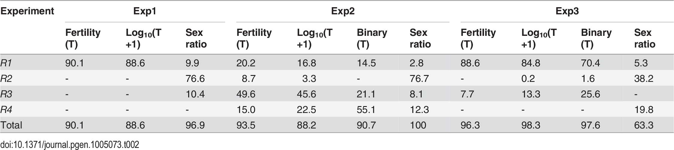 Genetic components of QTL mappings: Percentage of <i>h</i><sup>2</sup> contributed by the four regions <i>R1–R4</i>.