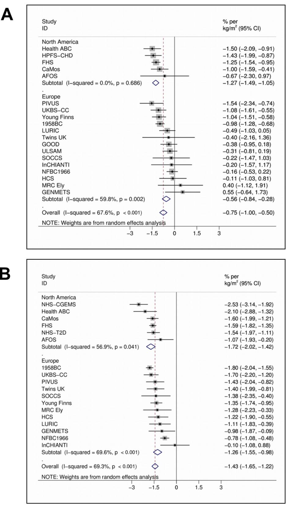 Random effects meta-analysis of the BMI association with 25(OH)D in men (A) (<i>n</i>=20,950) and women (B) (<i>n</i>=21,074).