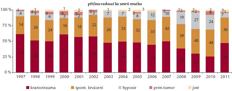 Zemřelí dárci jater v ČR v letech 1997–2011.