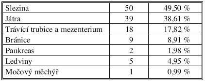 Poranění nitrobřišních orgánů v souboru (n = 101) Tab. 2. Intraabdominal injuries in the study group ( n = 101)