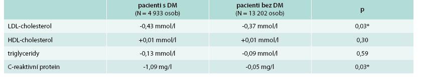 Rozdíly ve změně krevních lipidů při léčbě kombinací simvastatinu 40 mg a ezetimibu 10 mg (po adjustaci na placebo) u pacientů s diabetes mellitus a pacientů bez diabetu
