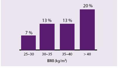 Prevalence GDM v populaci v závislosti na BMI. Údaj z roku 2015, sledováno 1 030 těhotných žen BMI ≥ 25