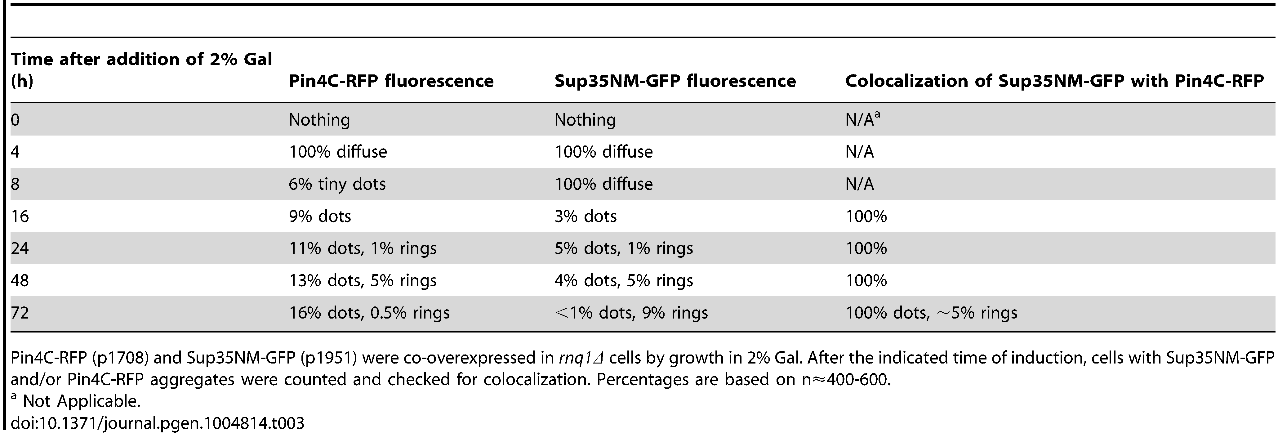 The data for the fluorescence patterns of Pin4C-RFP and Sup35NM-RFP in <i>rnq1Δ</i> cells (refer to <em class=&quot;ref&quot;>Fig. 6</em>).